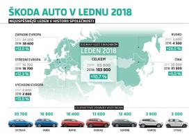 Škoda v lednu dodala přes 100 tisíc aut