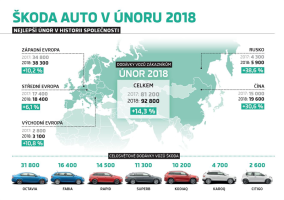 Skoda Auto: the best February in history