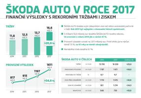 Škoda shrnula rok 2017 na výroční tiskovce