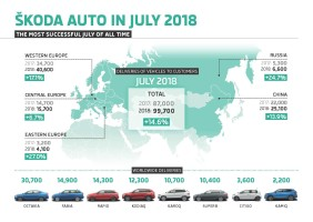 Škoda continues on course for growth in July