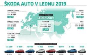 Škoda dodala v lednu celosvětově 102 600 aut
