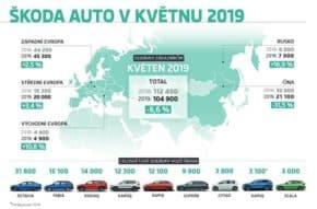 Škoda dodala v květnu 104 900 vozů