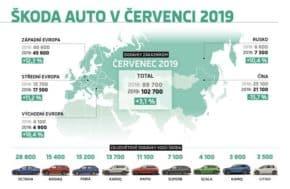 Škoda měla červencový prodejní rekord