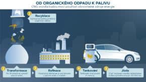 SEAT zkoumá pohon aut biometanem z odpadu